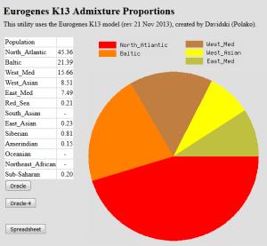 My Eurogenes K13 breakdown - high level